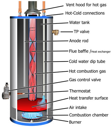 Gas Water heater diagram 40 water heater installation gmi plumbing water heater hook up diagrams at mifinder.co